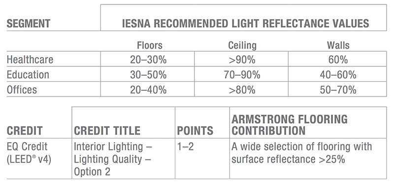 Chart with IESNA recommended light reflectiance values for Healthcare, Education and Offices