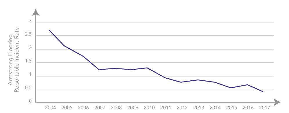 Graph of Armstrong Flooring reportable safety incident rate over time