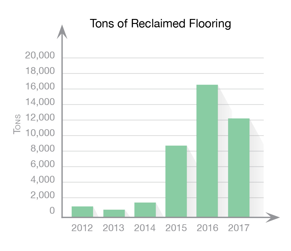 Reclaimed Flooring Graph showing total tons of flooring recovered