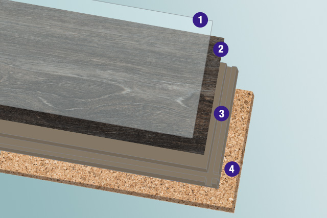 each layer of PRYZM planks explained